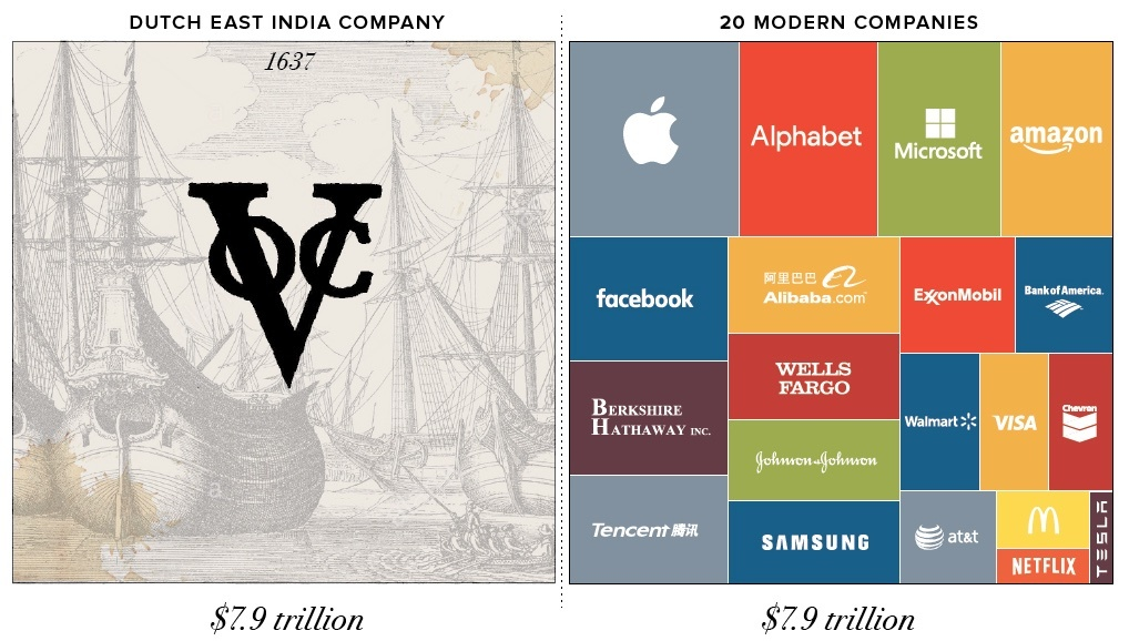 Infographic on Visualcapitalist.com, showing the value of the VOC in 1637 (adjusted for inflation) compared to that of 20 modern companies in December 2017.